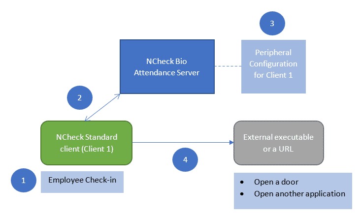 External application executing with NCheck Bio Attendance